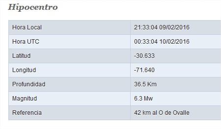 Definitivo: en Ovalle fue el epicentro del temblor de esta noche