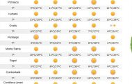 Alertan por altas temperaturas para este fin de semana
