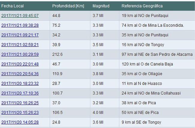 Temblores que han sacudido a la provincia en los últimos minutos