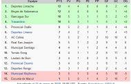 ¿Cómo quedó Provincial Ovalle en la tabla de posiciones?