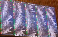 Así votan los diputados regionales proyecto de acuerdo para rebajar la Dieta Parlamentaria